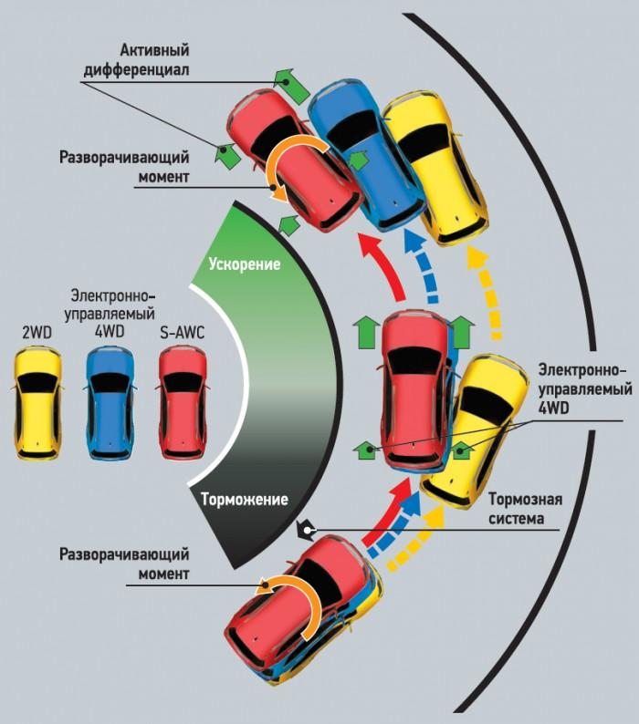 Активный диференциал отвечает в первую очередь за активную безо и управляемостьпасность авто